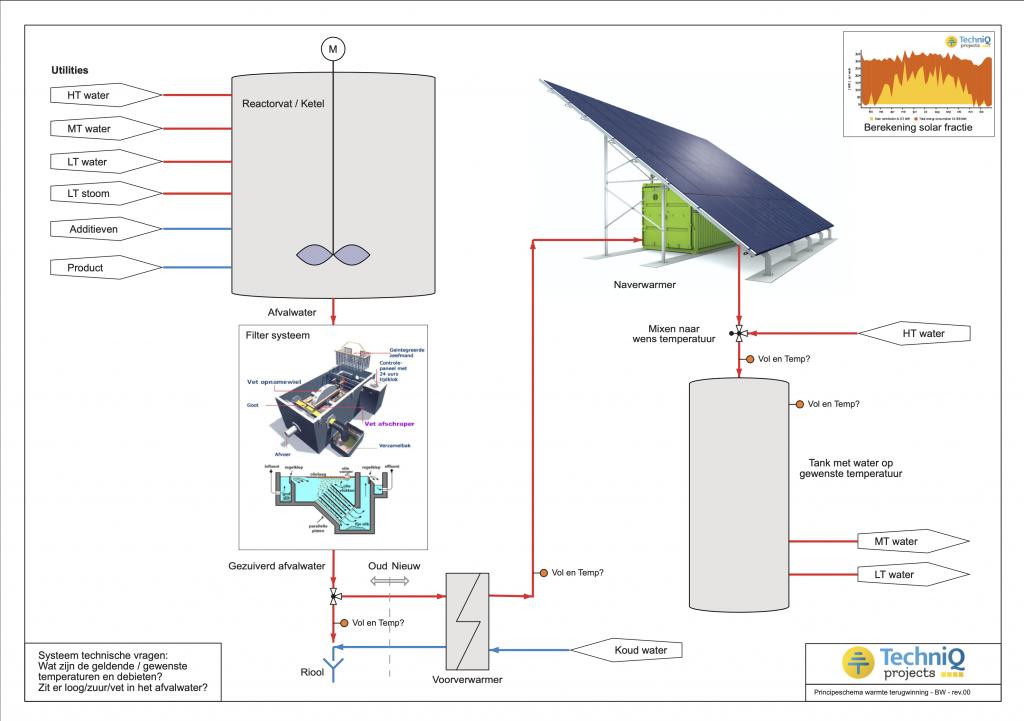 Zonneboilers voor de industrie